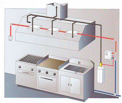 Pyrochem Fire Suppression System